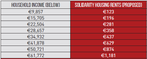 Solidarity Housing Rent Levels