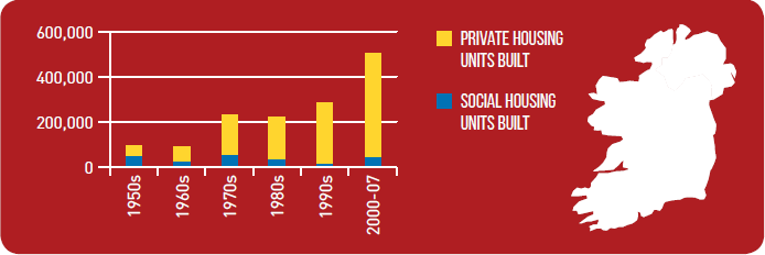 Comparison of social housing builds versus private housing builds