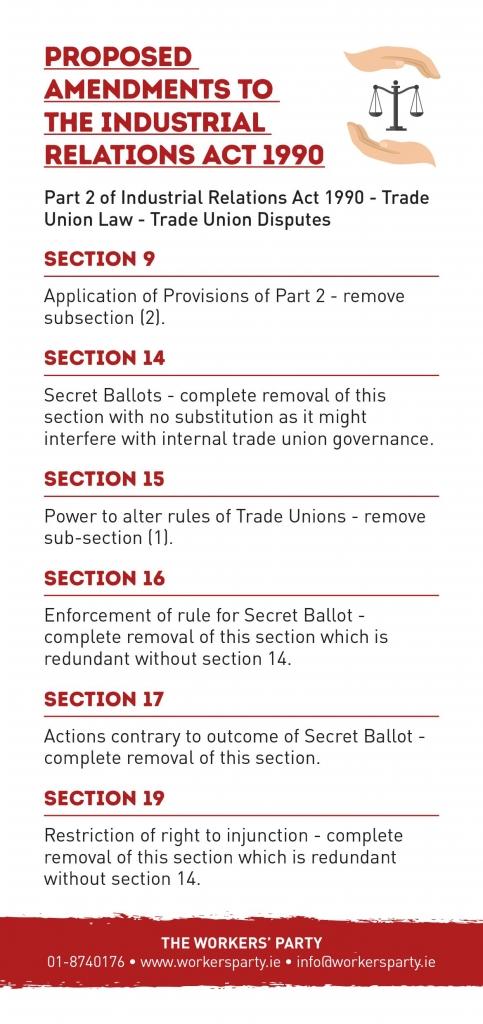 1990 Act List of Amendments
